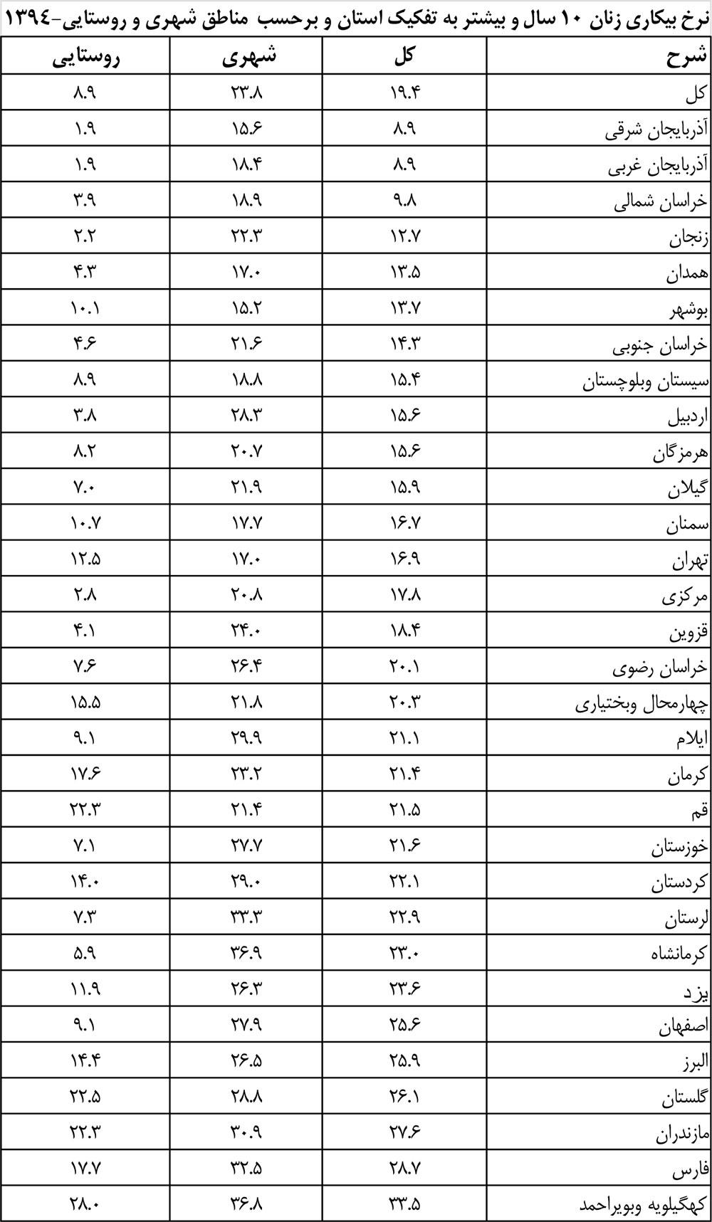 نرخ-بیکاری-زنان-در-استان-های-کشور
