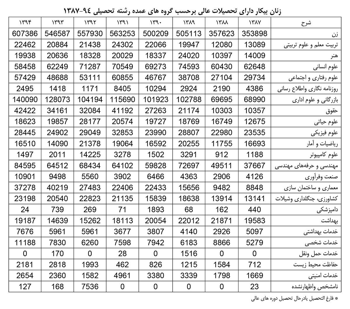 زنان-بیکار-دارای-تحصیلات-عالی-به-تفکیک-رشته--جدول