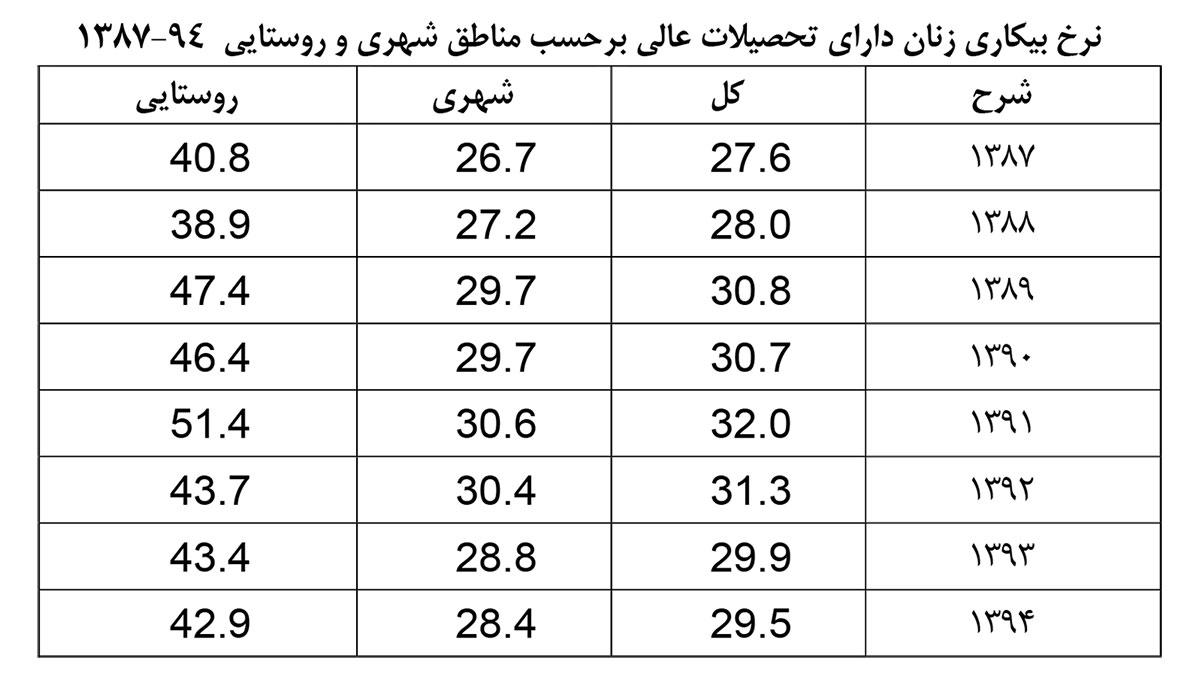 نرخ-بیکاری-زنان-تحصیلکرده-بر-حسب-مناطق-شهری-و-روستایی---2