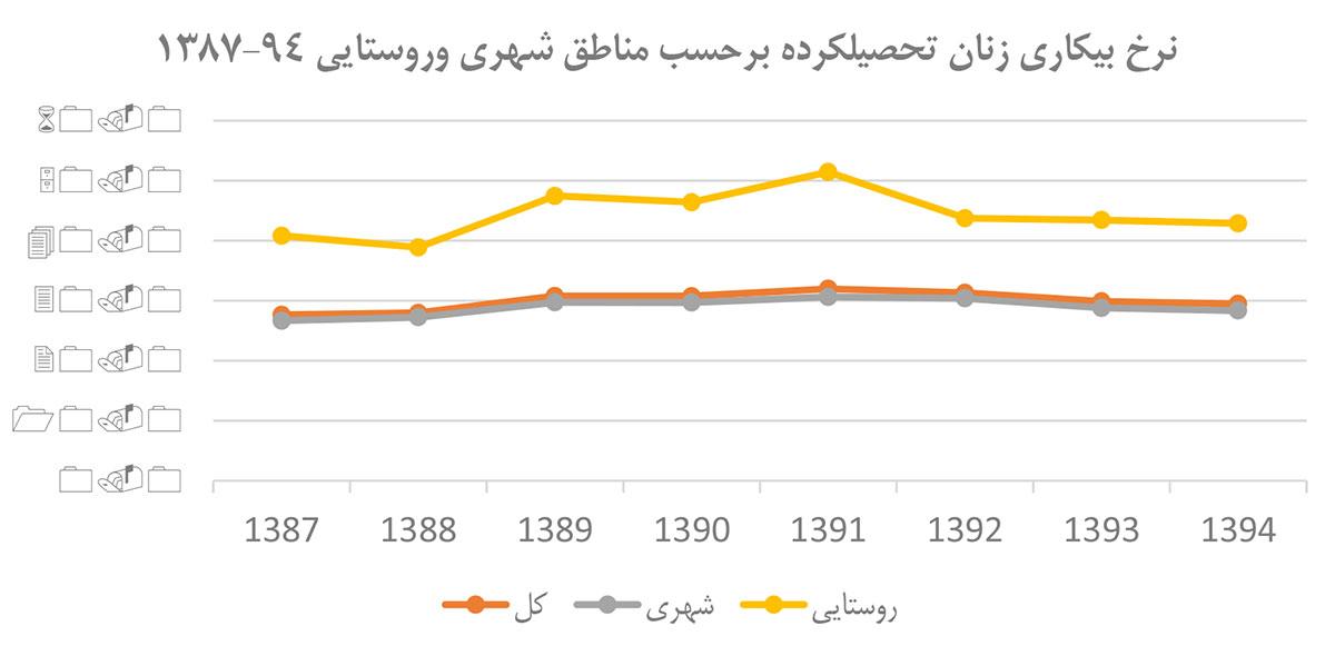 نرخ-بیکاری-زنان-تحصیلکرده-بر-حسب-مناطق-شهری-و-روستایی