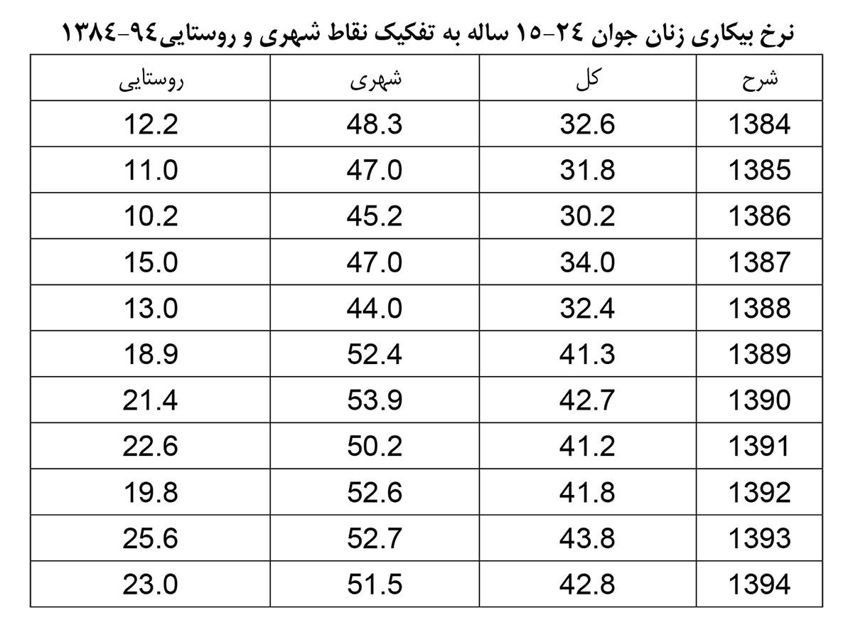 نرخ-بیکاری-زنان-جوان-به-تفکیک-شهر--و-روستا
