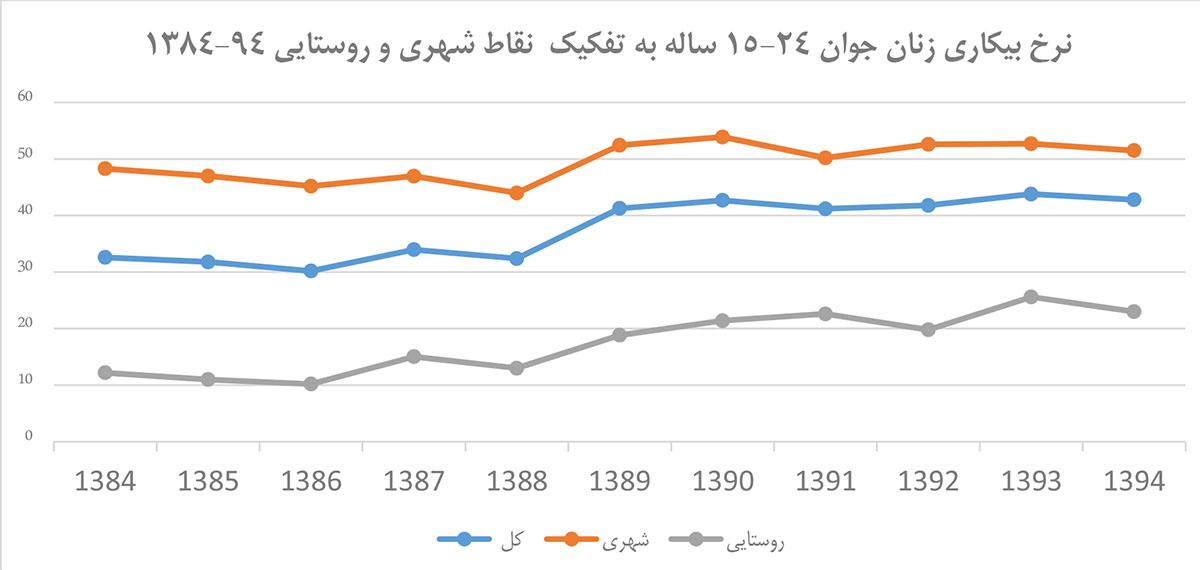 نمودار-آماری-بیکاری-زنان-جوان